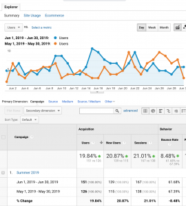 pay-per-click-management-results